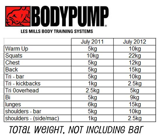 BodyPump & CXworx - 1 year at Golds Gym! - Di Hickman E-RYT 200
