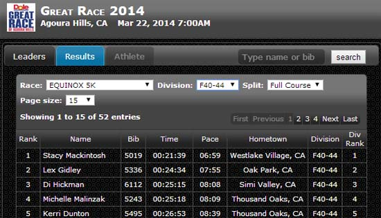 great-race-agoura-2014-di-results-1
