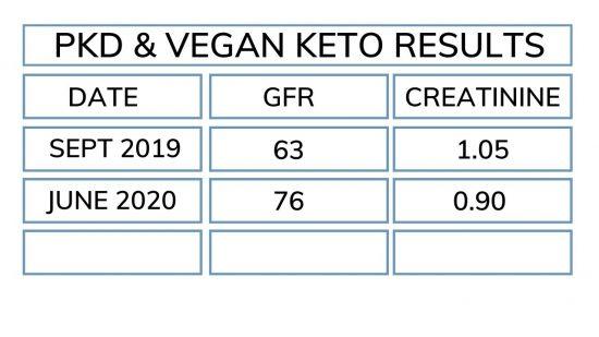 pkd & vegan keto results 6 months